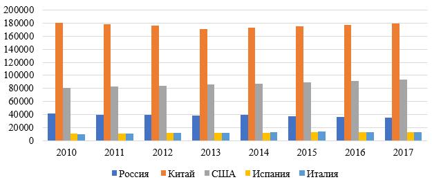 Количество летальных исходов пневмонии в 2010-2017 гг. в развитых странах